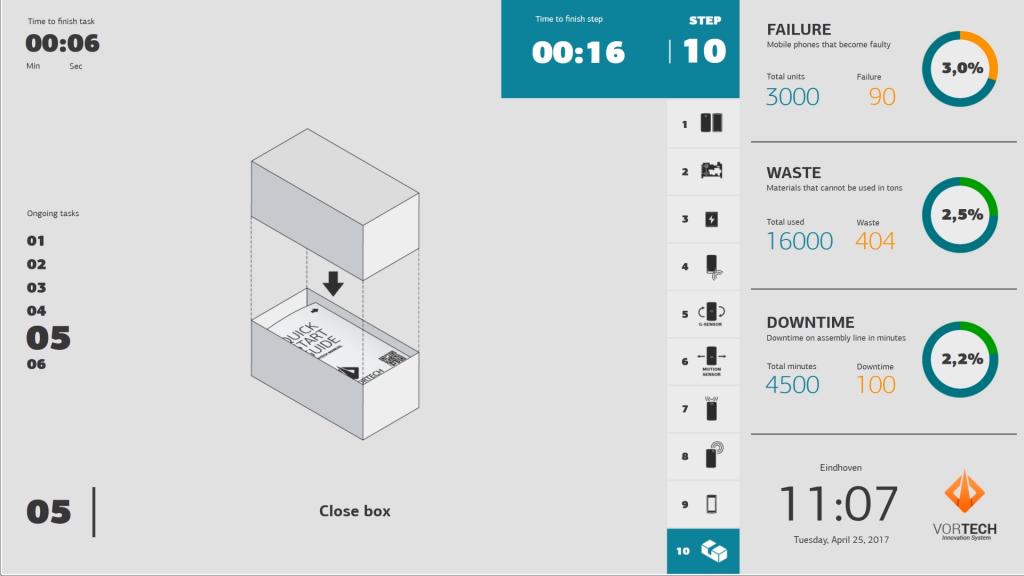 PADS4 KPI Dasboard example
