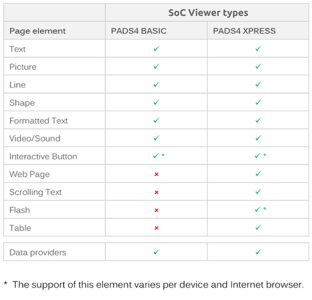 PADS4 Viewer overview of System on Chip platform support